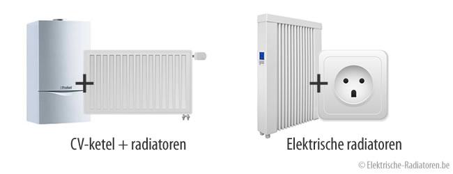 Thermic Elektrische Radiator.Elektrische Radiator Kopen Zo Koop Je De Juiste Radiator